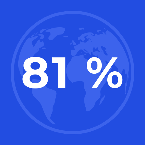 Відсоток виручки від продажів за межами Японії Brother